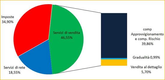 composizione percentuale della spesa per il gas naturale. IV trimestre 2013