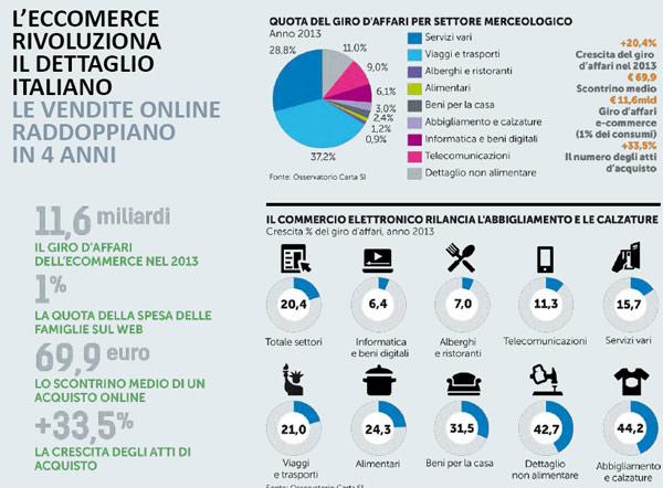 E-commerce vs vendite al dettaglio