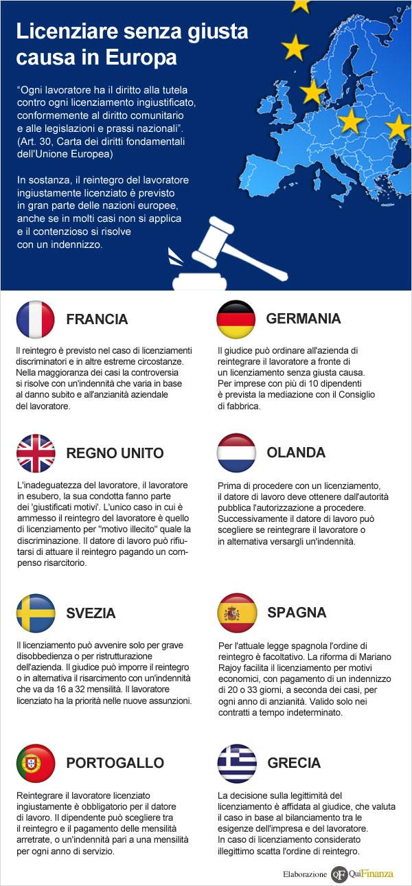 Licenziare senza giusta causa in Europa