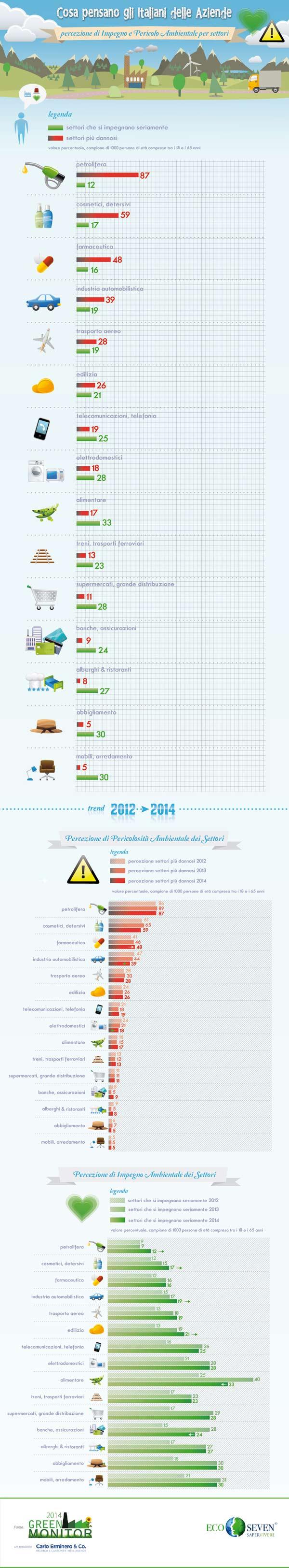 Green Monitor - Percezione sostenibilità settori di impresa