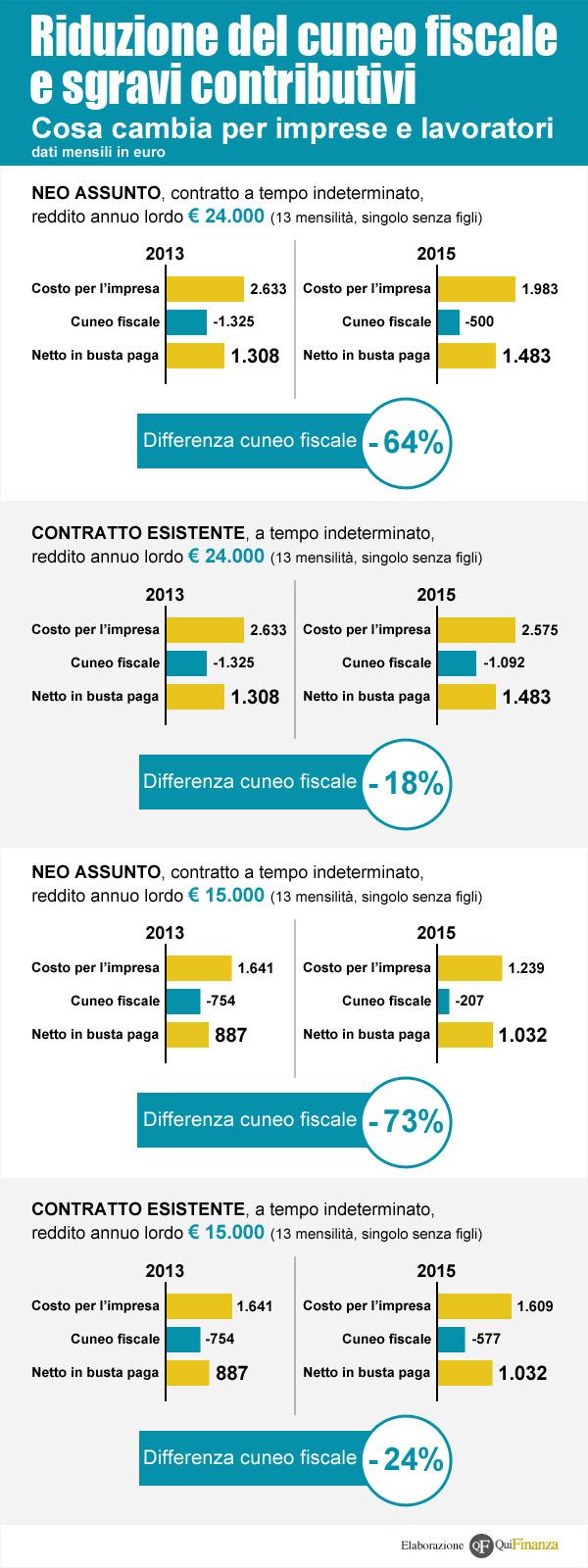 Cuneo fiscale e sgravi contributivi