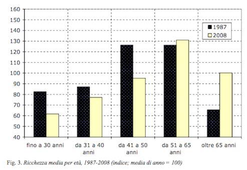Ricchezza media per età - Istat