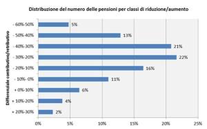 grafico_pensioni_manager1