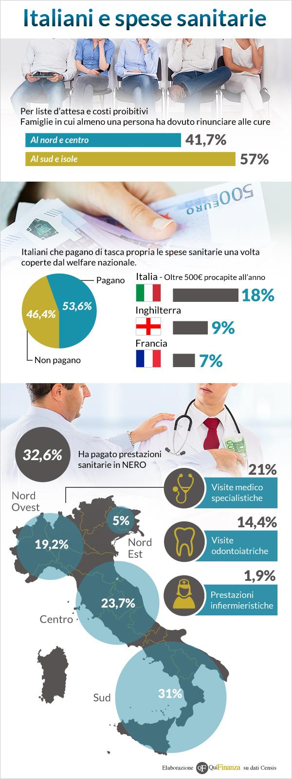 Italiani_Spesi_sanitari