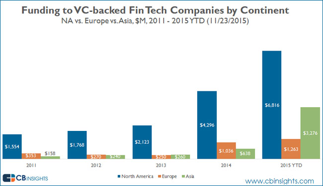 fin-tech-vc-backed-funding-by-continent