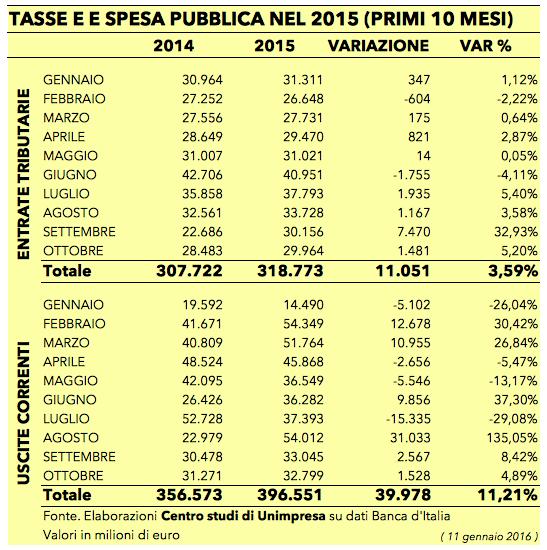 Tasse e spesa pubblica 11 gennaio 2016