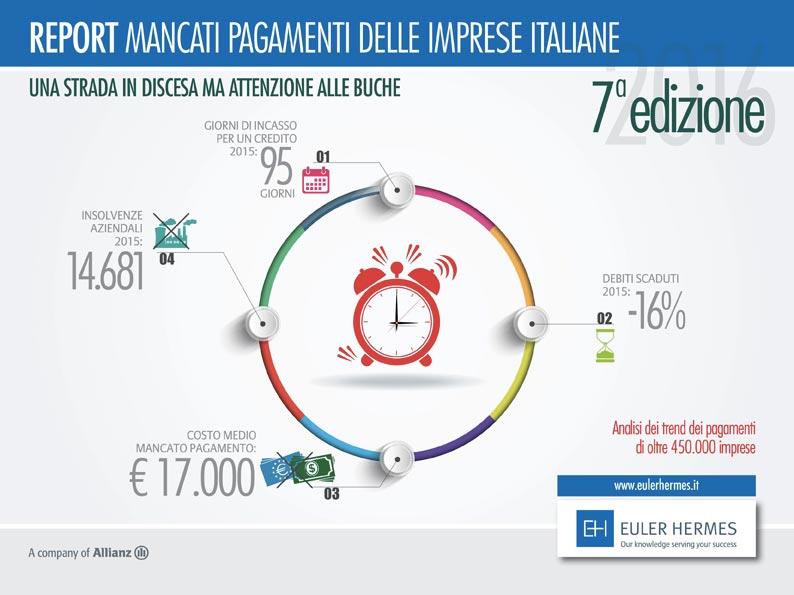 Infografica Mancati Pagamenti