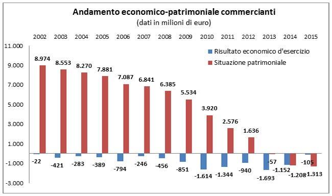 Andamento economico patrimoniale commercianti