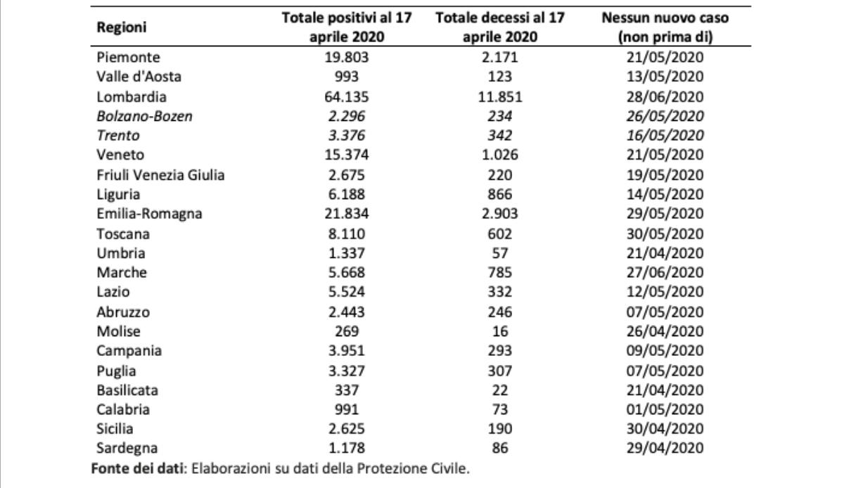 contagi coronavirus regioni