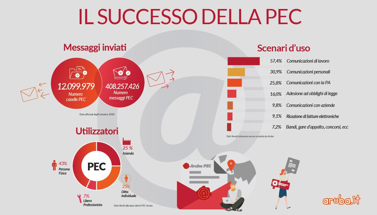 il successo della PEC_Tavola disegno 1